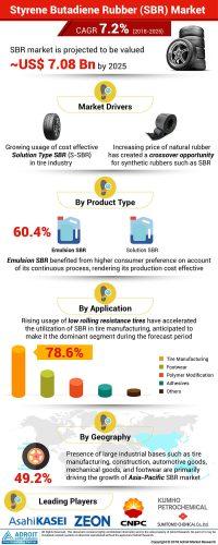 Styrene Butadiene Rubber Market Growth Analysis By 2025