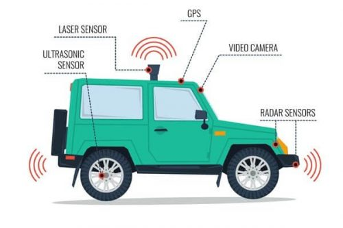 Five forces Global analysis of Automotive Radar Sensors market with