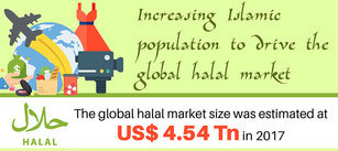 Global Halal Market 2018 Consumption Analysis, Health Benefits