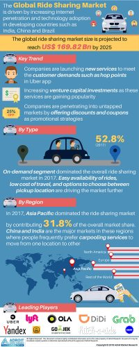 Global Ride Sharing Market 2019 Research Report with Key