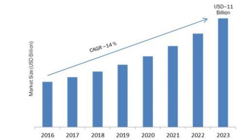 Industrial Vision Market 2019 Global Industry Development