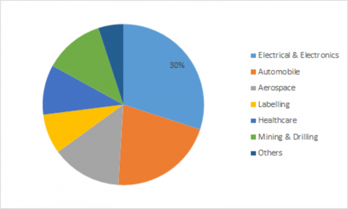 Polyimide Film Market Global Trend 2019, Growth Rate, Business