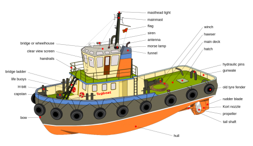 The expected growth of Tugboats Market in 2022 - Reuters