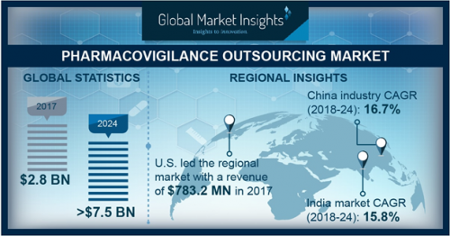 Pharmacovigilance Outsourcing Market will expand at 15%+