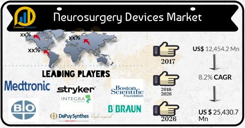 8 2% CAGR to take Global Neurosurgery Devices Market to USD 25,430 7