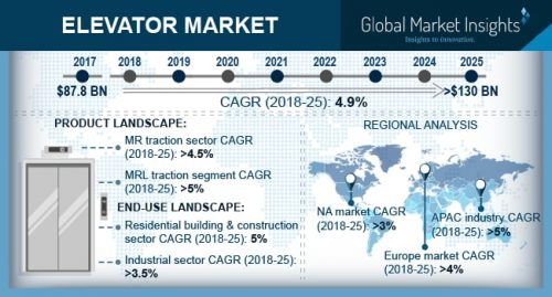 Asia Pacific is the largest elevator market expanding at 5% CAGR to