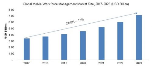 Mobile Workforce Management Market 2019 Global Comprehensive