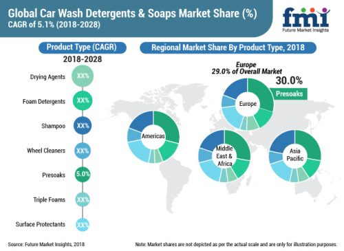 The global car wash detergents and soaps market is estimated