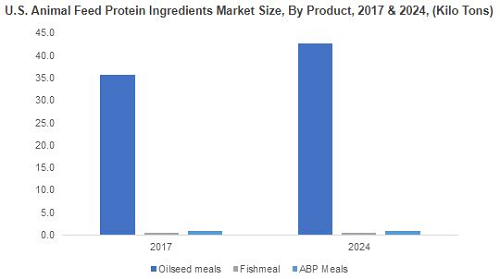 Animal feed protein ingredients market to see 5 5% CAGR to