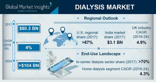 Hemodialysis and Peritoneal Dialysis Market will achieve 4