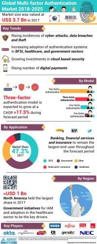 Multi Factor Authentication Market (MFA) – Current Trends