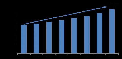 Gas Sensors Market 2019 Comprehensive Analysis, Opportunity