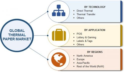 Thermal Paper Market: Global Industry Size, Share, Trends