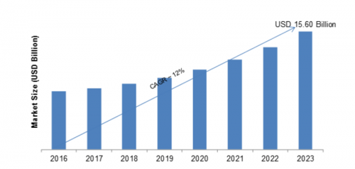 High Density Interconnect PCB Market 2019 Global Industry Analysis