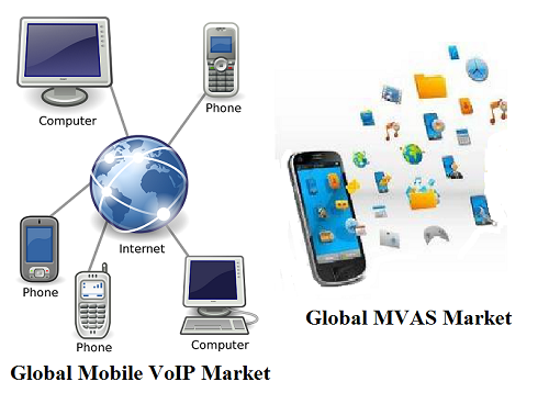 Global Mobile VoIP Market and Mobile Value-Added Services Market