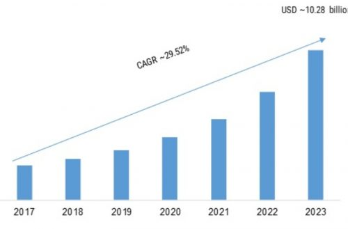 Mobile AI Market 2019 Global Analysis with Focus on