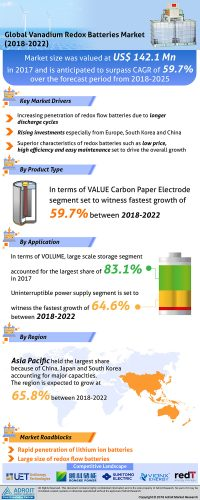 Vanadium Redox Batteries Market 2018 to 2025: Global Industry