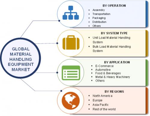 Material Handling Equipment Market 2019: Global Size, Share