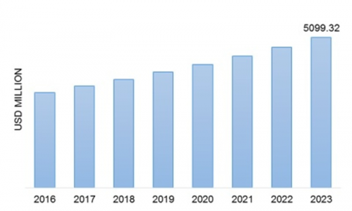Epoxy Curing Agent Market Global Analysis, Size Estimation