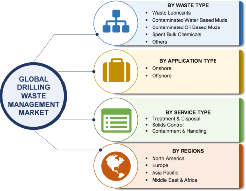 Drilling Waste Management Market 2019: Global Leading Growth