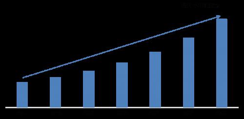Hybrid Cloud Market 2019 Size, Share, Global Applications