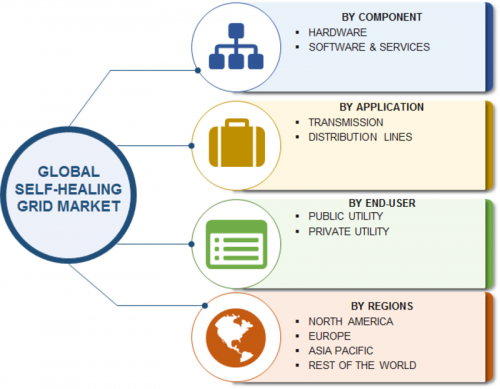 Self-Healing Grid Market: Global Growth by Manufacturers