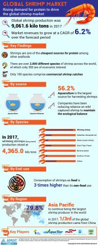 Shrimp Market revenue to grow at a 6 2% CAGR during 2018-2025