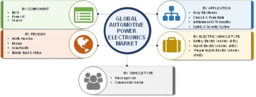 Automotive Power Electronics Market 2019 Size, Growth, Trends