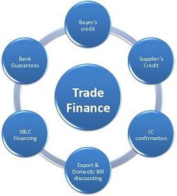Global Trade Finance Market Size, Share, Statistics Trends