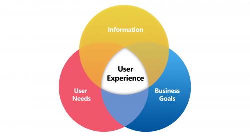 Global User Experience Market Trends 2019, Share, Website