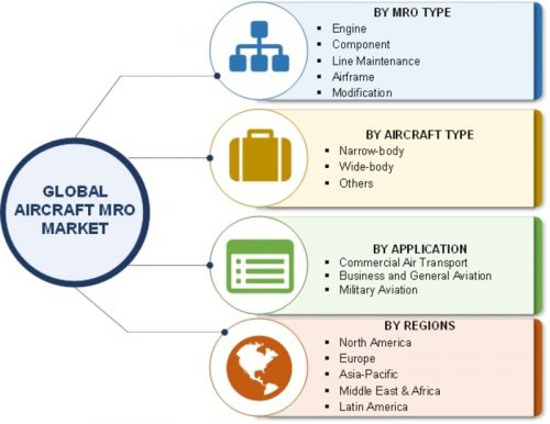 Business Report. Global Aircraft Manufacturing Industry