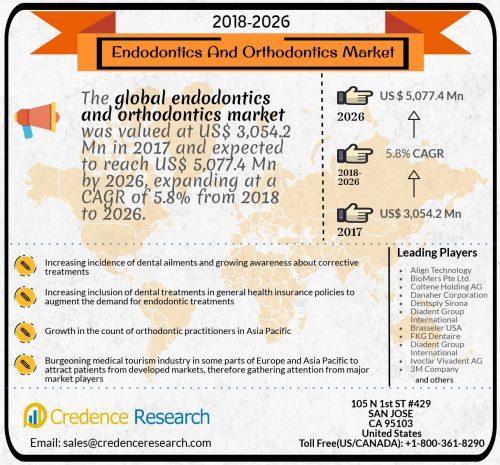 Endodontics and Orthodontics Market 2018-2026 - Reuters