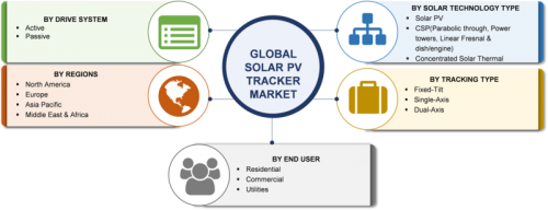 Solar PV Tracker Market 2019 Trends, Size, Share, Growth