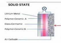 Global Solid State Batteries Market Share 2019, Sales, Stock