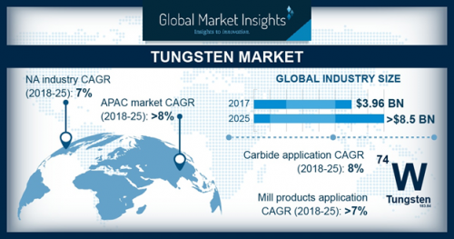 Tungsten Market Analysis 2019 By Business Trends, Growth