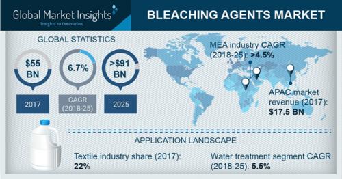 Bleaching Agent Market Share, Industry Size, Market Dynamics