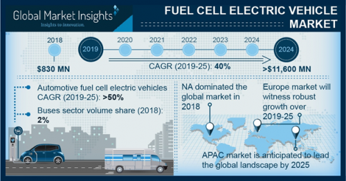 Fuel Cell Vehicle Market Share 2019, Industry Size Forecast