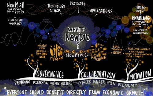 "Newton Project Launches ""Amazon on Blockchain"" NewMall"