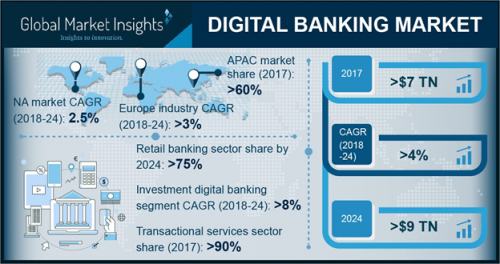 Digital Banking Market 2019 Share by Key Players, Global Industry Size, Growth Forecast 2024, Business Prospects, Regional Statistics, and Forthcoming Investments