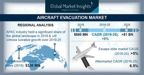 Emergency Aircraft Evacuation Market Report: 2019 Share by Key