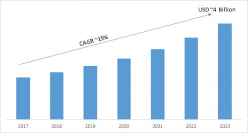 PCB Design Software Market 2019 Global Industry Size