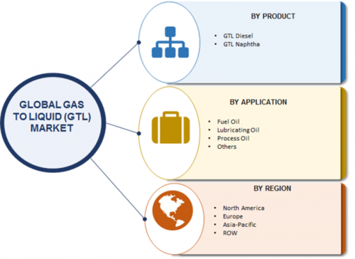 Gas To Liquid Market – 2019 Trends, Size, Share, Growth