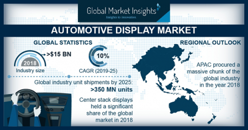 By 2025, Automotive Display Market shipments to hit 350