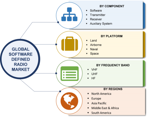 Software Defined Radio Market 2019 - Reuters
