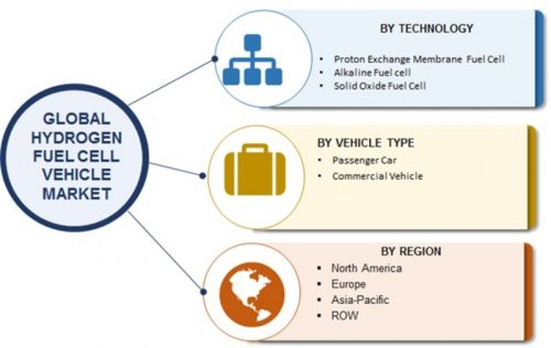 Hydrogen Fuel Cell Vehicle Market: 2019 Size, Potential