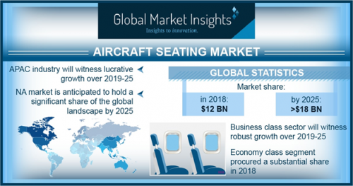 Aircraft Seating Market Size 2019, Global Companies