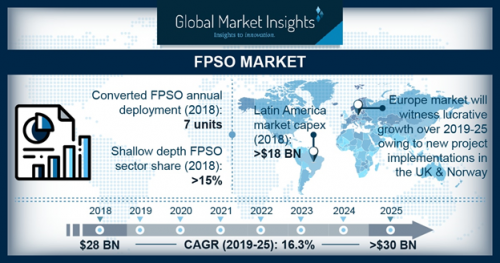 FPSO Market capacity will surpass 1 3 million barrels/day by