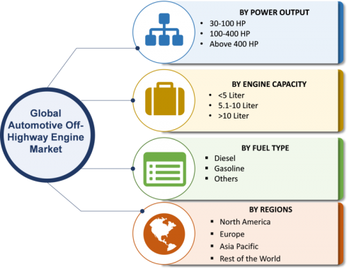 Off-Highway Engine Industry 2019 Global Market Size, Potential