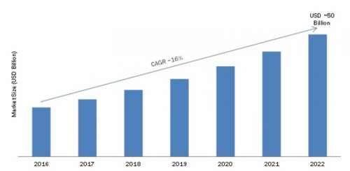 Wearable Technology Market 2019 Opportunity Analysis, Global