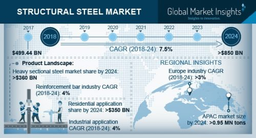 Structural Steel Market Forecasts - Reuters